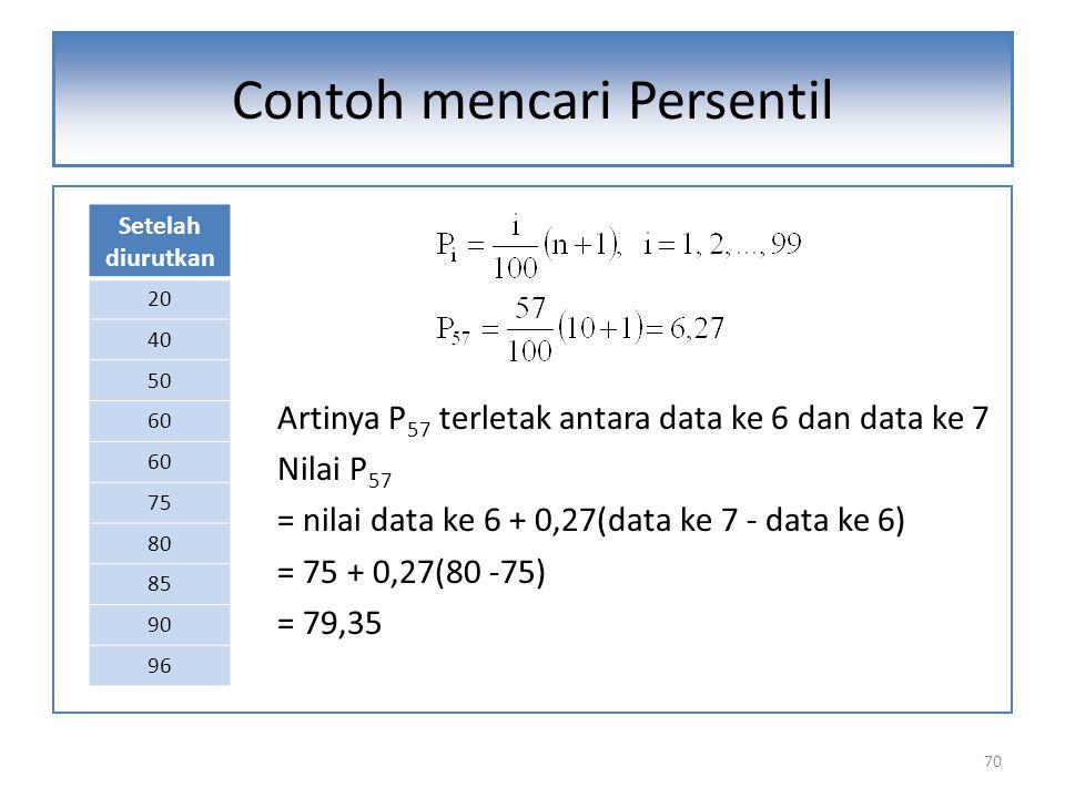 Artinya P 57 terletak antara data ke 6 dan data ke 7 Nilai P 57 = nilai data ke 6 + 0,27(data ke 7 - data ke 6) = 75 + 0,27(80 -75) = 79,35 70 Contoh mencari Persentil Setelah diurutkan 20 40 50 60 75 80 85 90 96