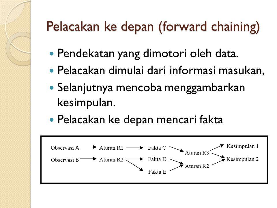 Pelacakan ke depan (forward chaining) Pendekatan yang dimotori oleh data.