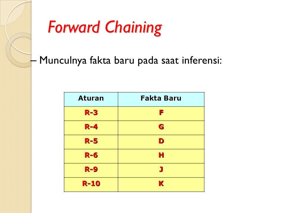 Forward Chaining Aturan Fakta Baru R-3F R-4G R-5D R-6H R-9J R-10K – Munculnya fakta baru pada saat inferensi: