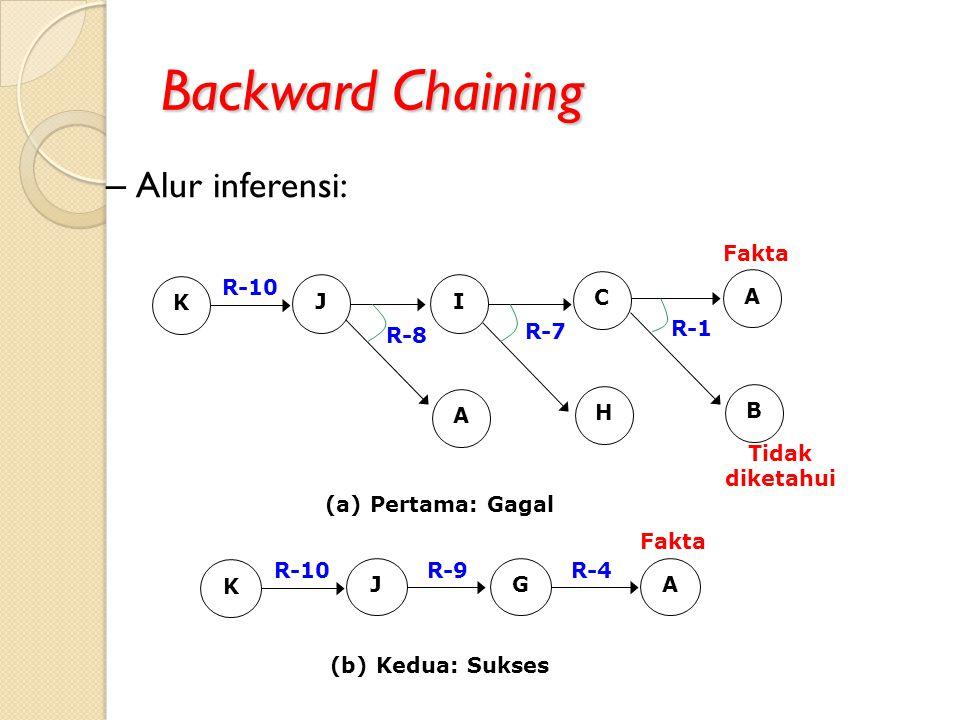 Backward Chaining – Alur inferensi: JI A C H A B K R-10 R-8 R-7 R-1 Fakta Tidak diketahui (a) Pertama: Gagal JGA K R-10R-9R-4 Fakta (b) Kedua: Sukses