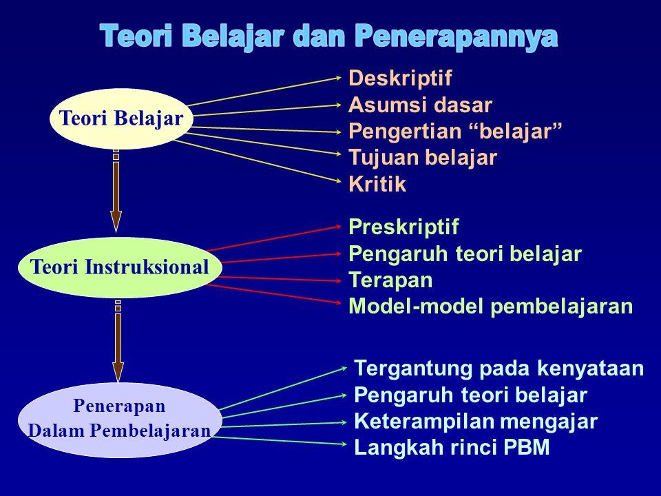 Tergantung pada kenyataan Pengaruh teori belajar Keterampilan mengajar Langkah rinci PBM Preskriptif Pengaruh teori belajar Terapan Model-model pembelajaran Deskriptif Asumsi dasar Pengertian belajar Tujuan belajar Kritik Teori BelajarTeori Instruksional Penerapan Dalam Pembelajaran