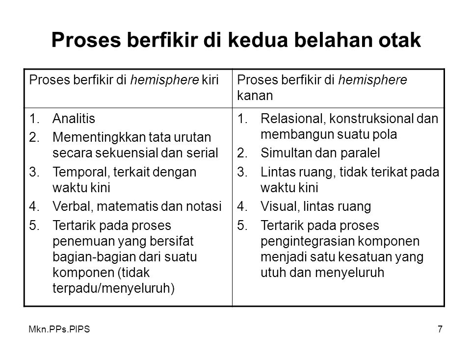 Mkn.PPs.PIPS7 Proses berfikir di kedua belahan otak Proses berfikir di hemisphere kiriProses berfikir di hemisphere kanan 1.Analitis 2.Mementingkkan tata urutan secara sekuensial dan serial 3.Temporal, terkait dengan waktu kini 4.Verbal, matematis dan notasi 5.Tertarik pada proses penemuan yang bersifat bagian-bagian dari suatu komponen (tidak terpadu/menyeluruh) 1.Relasional, konstruksional dan membangun suatu pola 2.Simultan dan paralel 3.Lintas ruang, tidak terikat pada waktu kini 4.Visual, lintas ruang 5.Tertarik pada proses pengintegrasian komponen menjadi satu kesatuan yang utuh dan menyeluruh