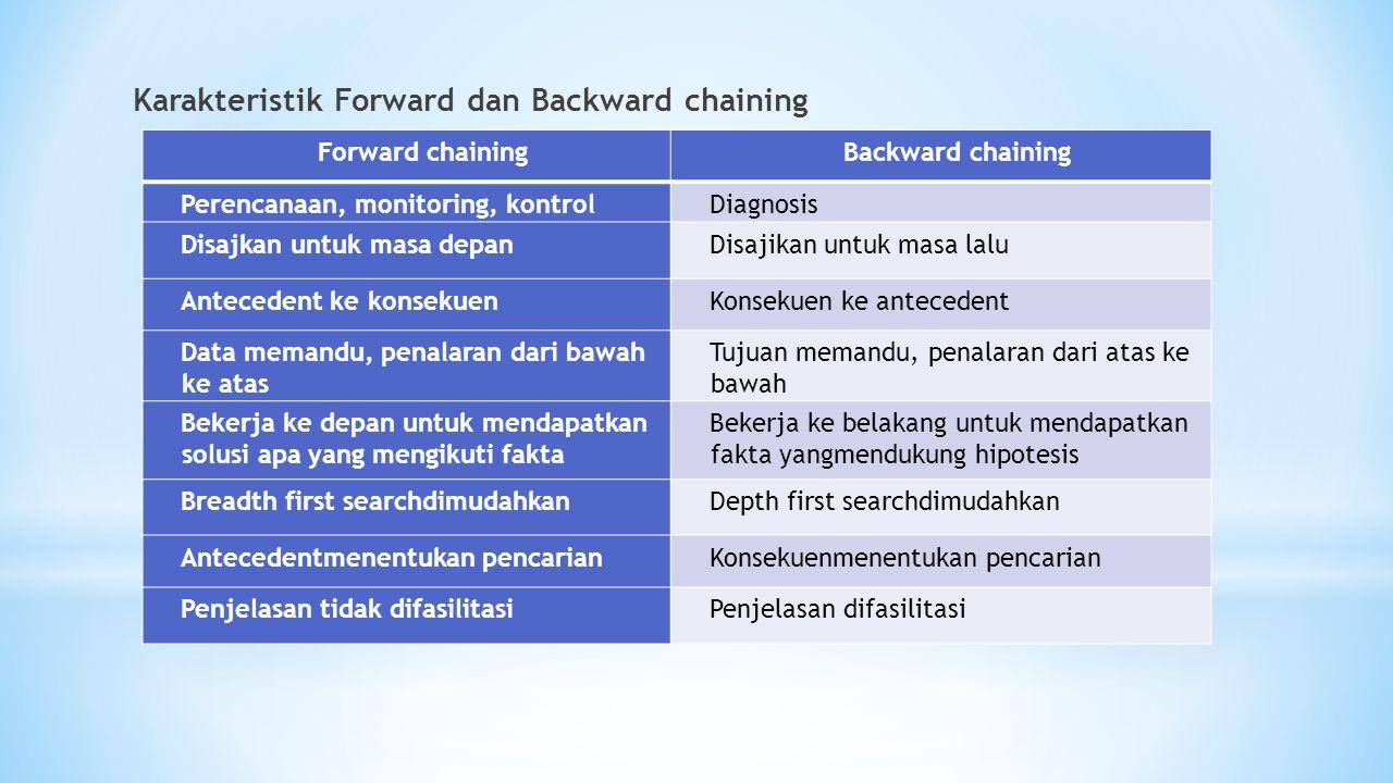 Karakteristik Forward dan Backward chaining Forward chainingBackward chaining Perencanaan, monitoring, kontrolDiagnosis Disajkan untuk masa depanDisaj