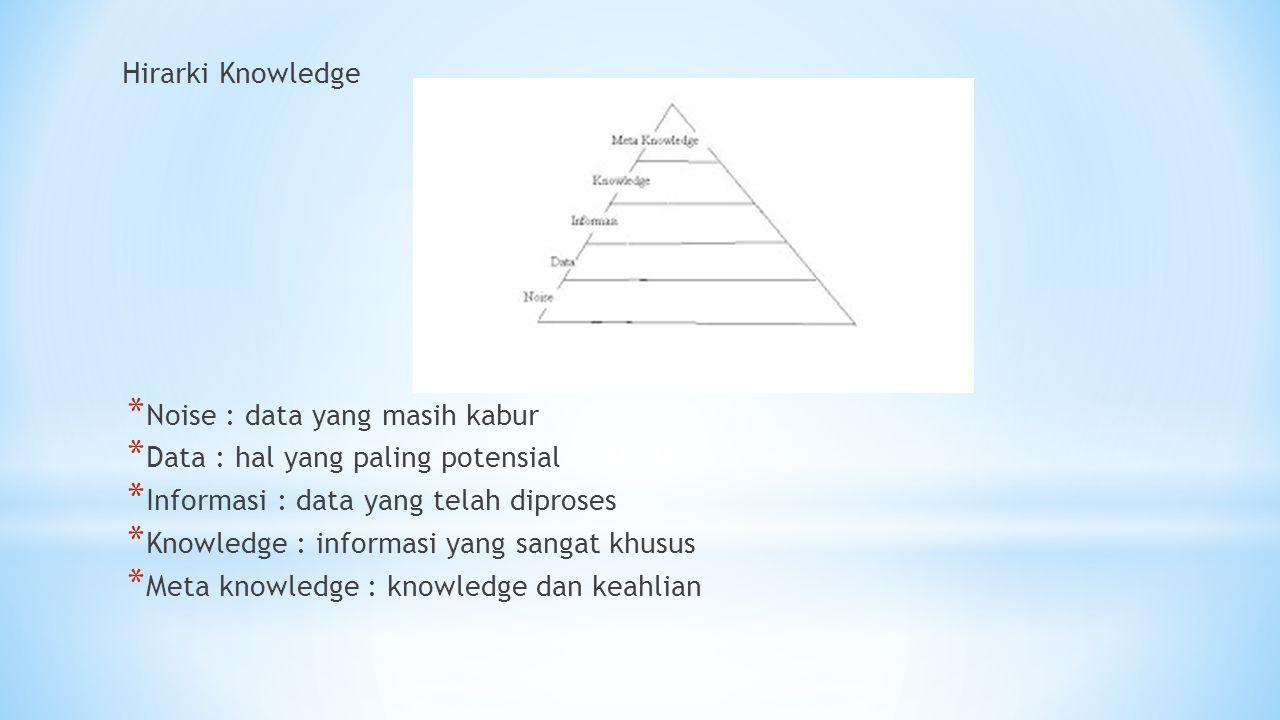 Hirarki Knowledge * Noise : data yang masih kabur * Data : hal yang paling potensial * Informasi : data yang telah diproses * Knowledge : informasi ya