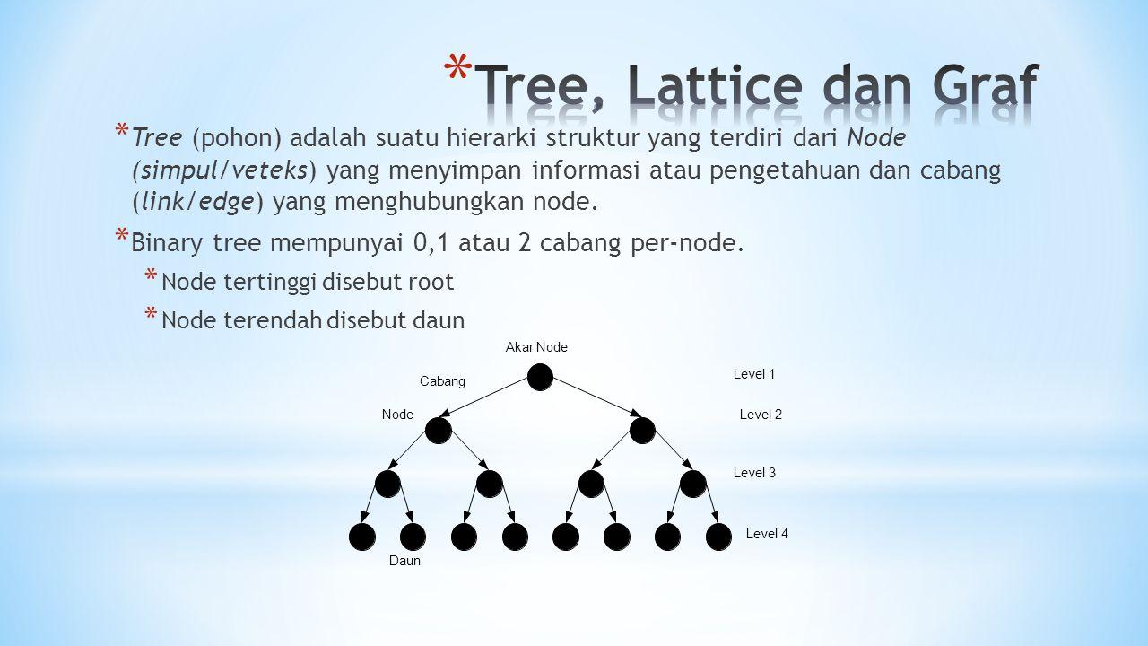 * Tree (pohon) adalah suatu hierarki struktur yang terdiri dari Node (simpul/veteks) yang menyimpan informasi atau pengetahuan dan cabang (link/edge)