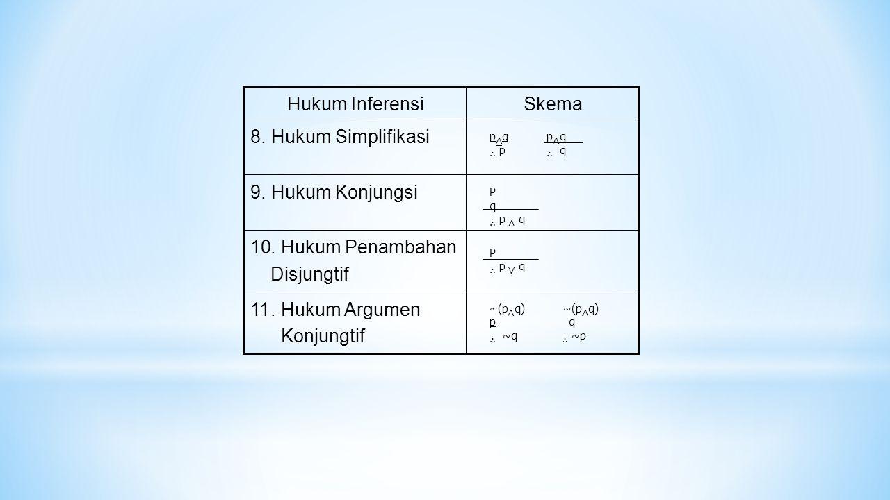 SkemaHukum Inferensi. Hukum Simplifikasi8 9. Hukum Konjungsi. Hukum Penambahan10 Disjungtif 11. Hukum Argumen Konjungtif p ∧ pq ∧ q ∴ p ∴ q P q ∴ p ∧