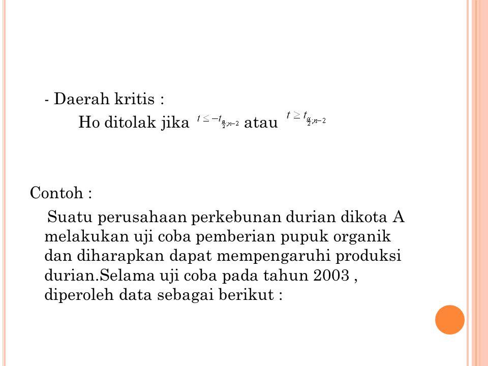 - Daerah kritis : Ho ditolak jika atau Contoh : Suatu perusahaan perkebunan durian dikota A melakukan uji coba pemberian pupuk organik dan diharapkan dapat mempengaruhi produksi durian.Selama uji coba pada tahun 2003, diperoleh data sebagai berikut :