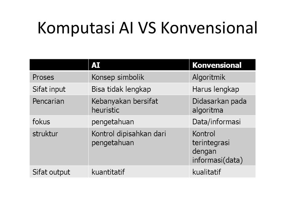 Komputasi AI VS Konvensional AIKonvensional ProsesKonsep simbolikAlgoritmik Sifat inputBisa tidak lengkapHarus lengkap PencarianKebanyakan bersifat he
