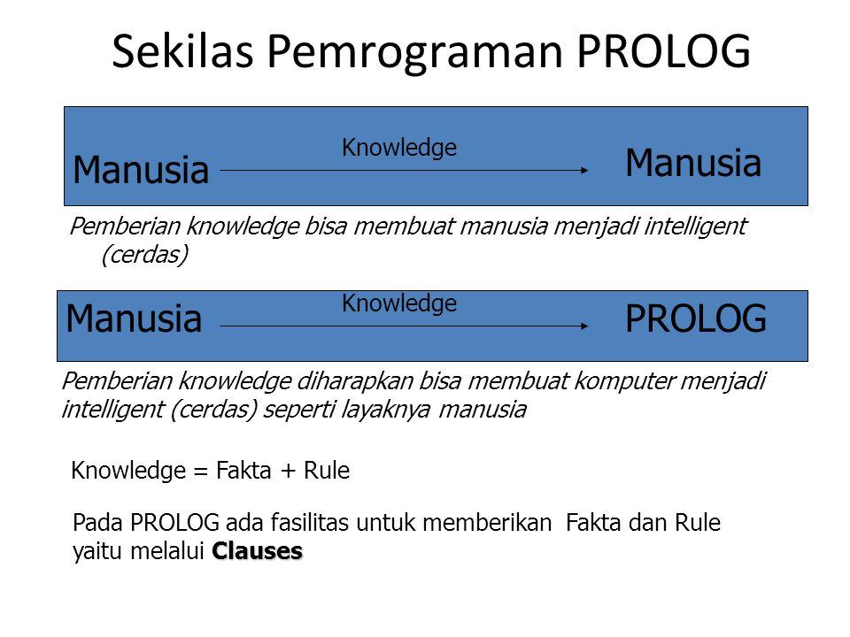 Sekilas Pemrograman PROLOG Manusia Knowledge PROLOG Knowledge Manusia Knowledge = Fakta + Rule Clauses Pada PROLOG ada fasilitas untuk memberikan Fakt