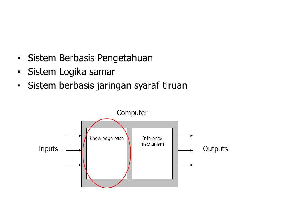 Sistem Berbasis Pengetahuan Sistem Logika samar Sistem berbasis jaringan syaraf tiruan Knowledge baseInference mechanism Computer InputsOutputs