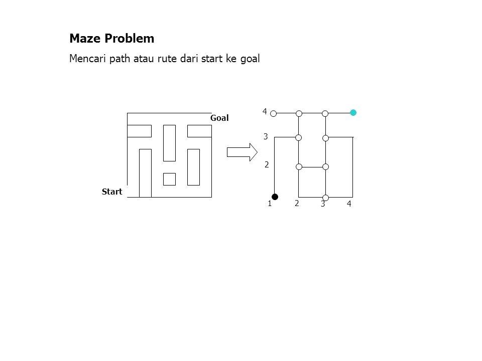 1 2 3 4 2 34 Start Goal Maze Problem Mencari path atau rute dari start ke goal