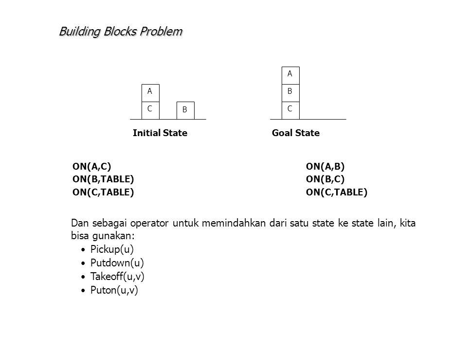 A C B C B A Initial StateGoal State ON(A,C)ON(A,B) ON(B,TABLE)ON(B,C)ON(C,TABLE) Dan sebagai operator untuk memindahkan dari satu state ke state lain,