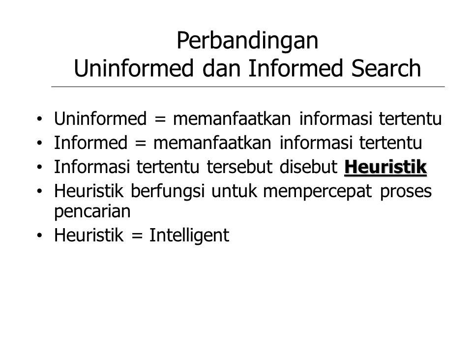 Perbandingan Uninformed dan Informed Search Uninformed = memanfaatkan informasi tertentu Informed = memanfaatkan informasi tertentu Heuristik Informas