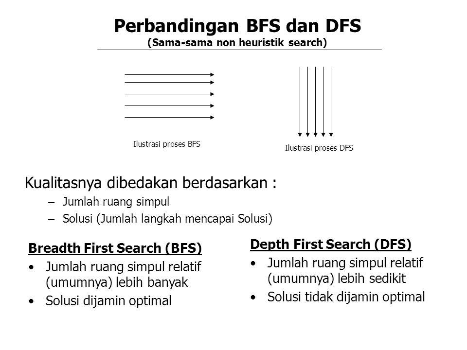 Perbandingan BFS dan DFS (Sama-sama non heuristik search) Kualitasnya dibedakan berdasarkan : – Jumlah ruang simpul – Solusi (Jumlah langkah mencapai