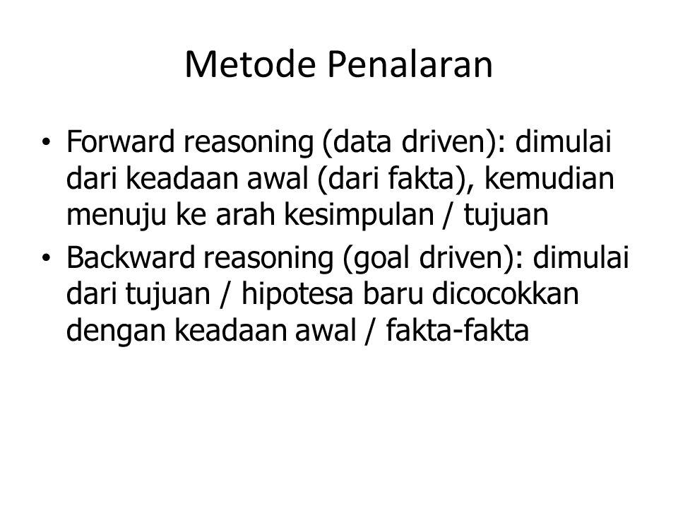 Metode Penalaran Forward reasoning (data driven): dimulai dari keadaan awal (dari fakta), kemudian menuju ke arah kesimpulan / tujuan Backward reasoni