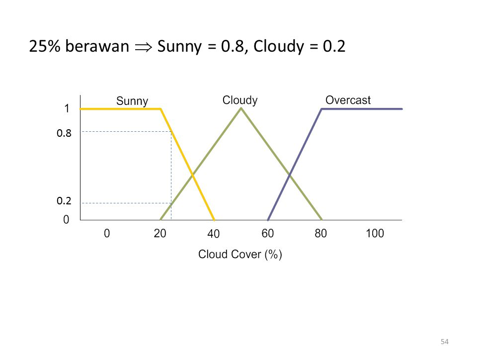 Operasi fuzzy dan implikasi: R1: If Cover is Sunny and temp is Warm then speed is Fast min( 0.8, 0.7) = 0.7  Fast = 0.7 R2: If cover is Cloudy and temp is Cool then speed is Slow min(0.2, 0.4) = 0.2  Slow = 0.2 55