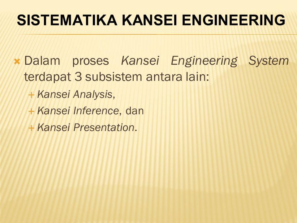 Dalam proses Kansei Engineering System terdapat 3 subsistem antara lain:  Kansei Analysis,  Kansei Inference, dan  Kansei Presentation.
