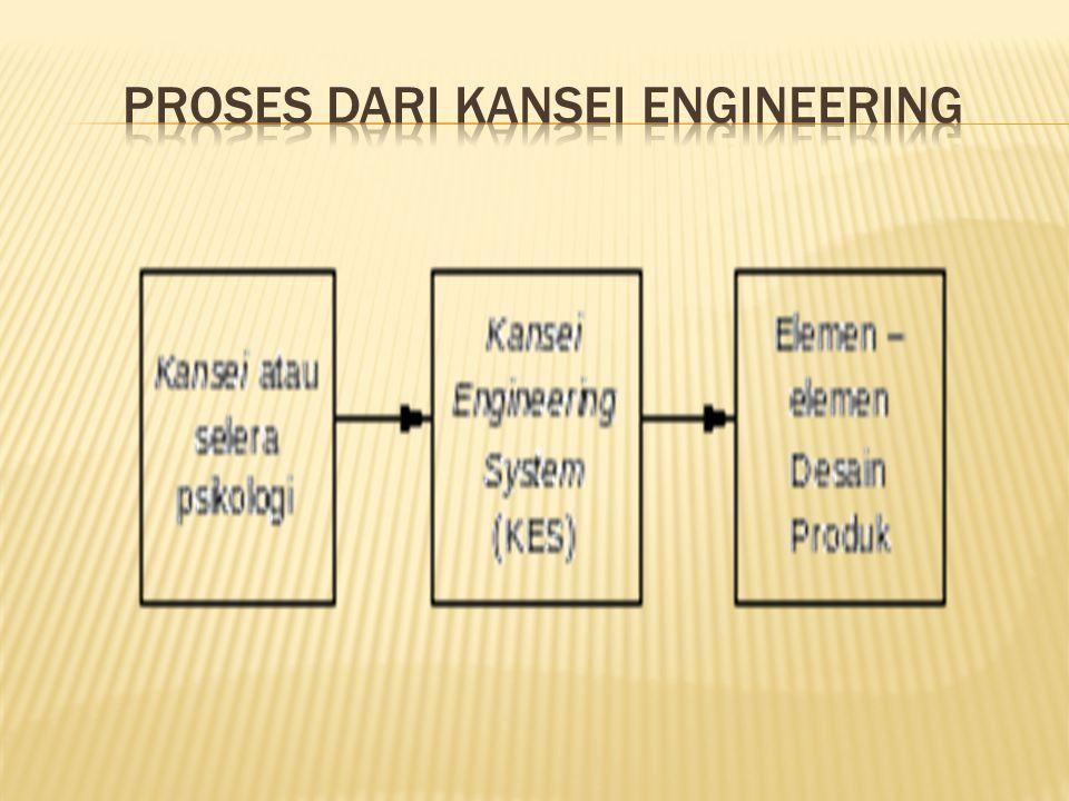  Tipe I : Klasifikasi Kategori  Tipe II: Kansei Engineering System  Tipe 3: Hybrid Kansei Engineering  Tipe 4: Permodelan Kansei Engineering  Tipe 5: Virtual Kansei Engineering