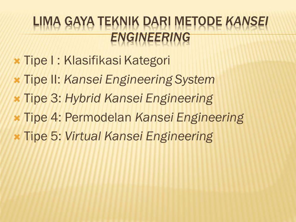  Tipe I : Klasifikasi Kategori  Tipe II: Kansei Engineering System  Tipe 3: Hybrid Kansei Engineering  Tipe 4: Permodelan Kansei Engineering  Tip