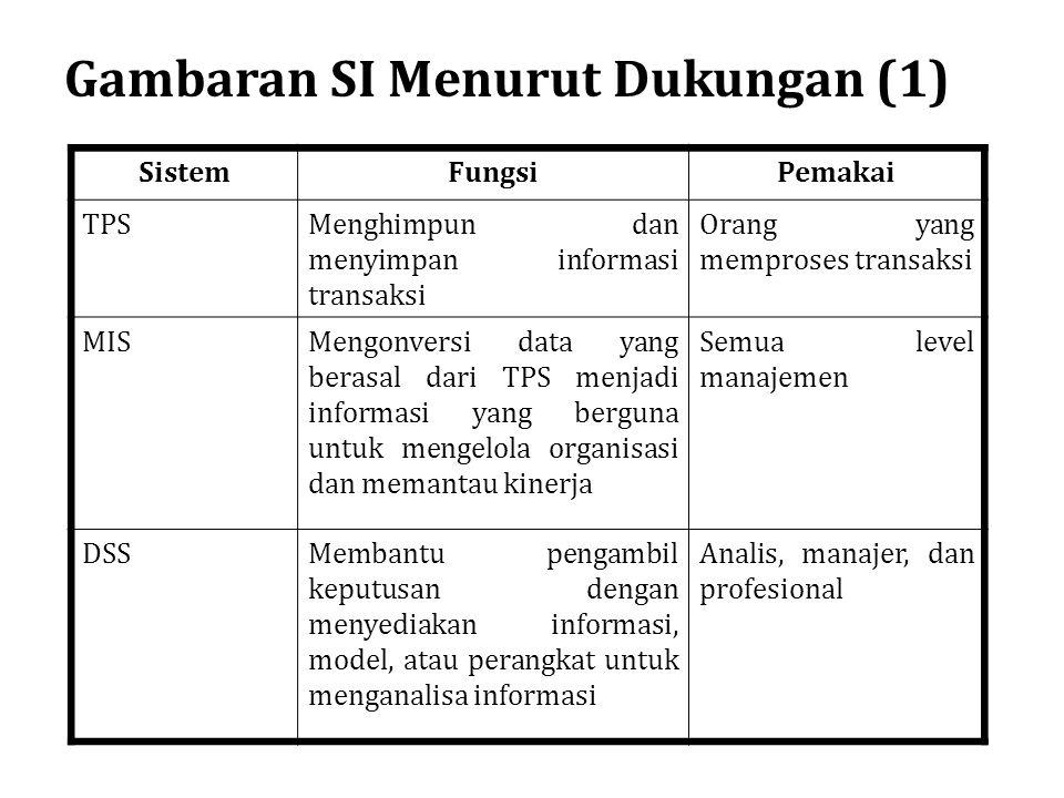 Gambaran SI Menurut Dukungan (1) SistemFungsiPemakai TPSMenghimpun dan menyimpan informasi transaksi Orang yang memproses transaksi MISMengonversi dat