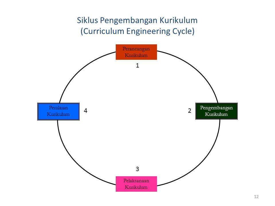 12 Siklus Pengembangan Kurikulum (Curriculum Engineering Cycle) Perancangan Kurikulum Pelaksanaan Kurikulum Pengembangan Kurikulum Penilaian Kurikulum 1 2 3 4