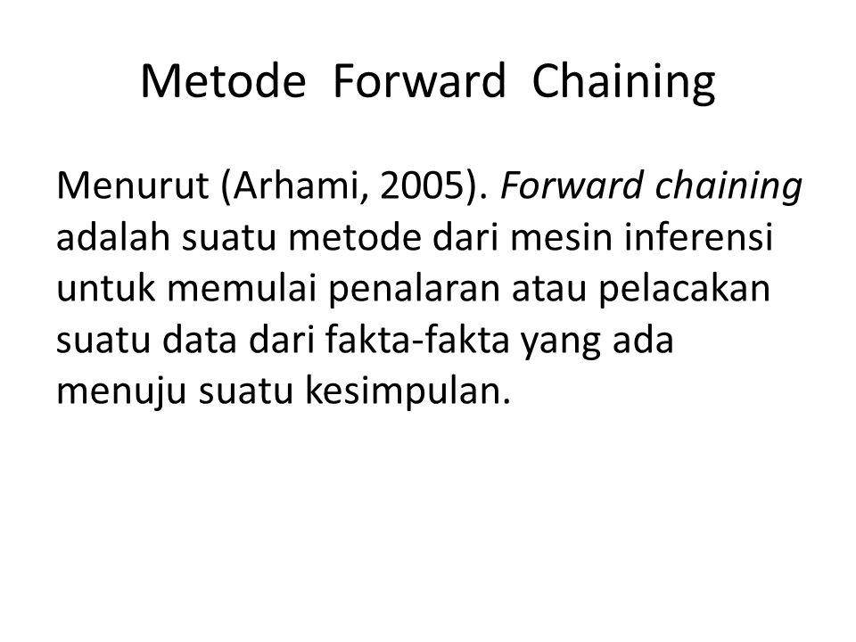 Metode Forward Chaining Menurut (Arhami, 2005). Forward chaining adalah suatu metode dari mesin inferensi untuk memulai penalaran atau pelacakan suatu