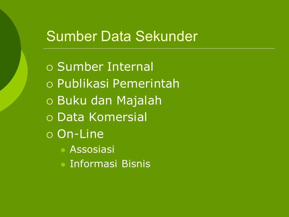 Sumber Data Primer Pendekatan Riset MetodeRencana Sampling Instrumen Penelitian ObservasiSuratUnit Sampling Kuesioner SurveiTelefonUkuran Sampel Instr