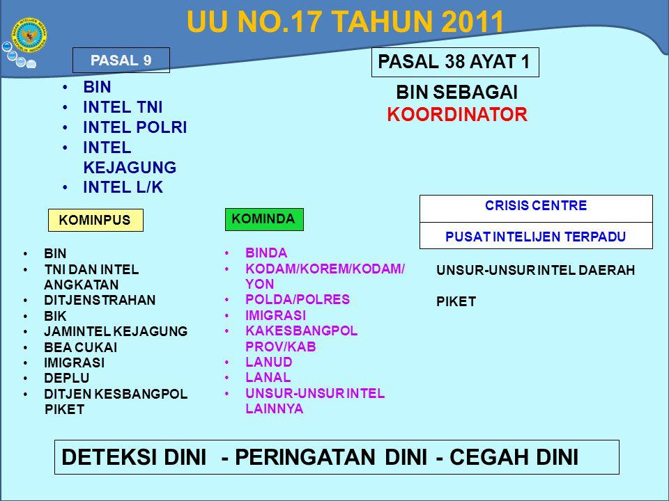 UU NO.17 TAHUN 2011 PASAL 9 PASAL 38 AYAT 1 BIN INTEL TNI INTEL POLRI INTEL KEJAGUNG INTEL L/K BIN SEBAGAI KOORDINATOR KOMINPUS KOMINDA CRISIS CENTRE