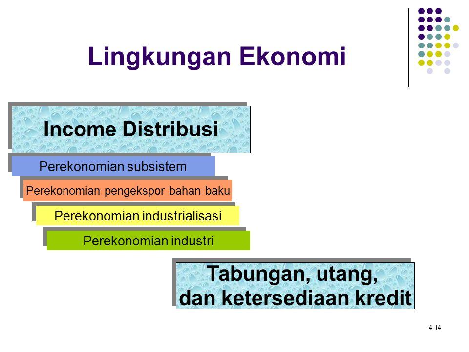 4-14 Lingkungan Ekonomi Income Distribusi Perekonomian subsistem Perekonomian pengekspor bahan baku Perekonomian industrialisasi Perekonomian industri