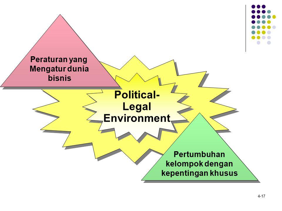 4-17 Political- Legal Environment Political- Legal Environment Peraturan yang Mengatur dunia bisnis Peraturan yang Mengatur dunia bisnis Pertumbuhan k