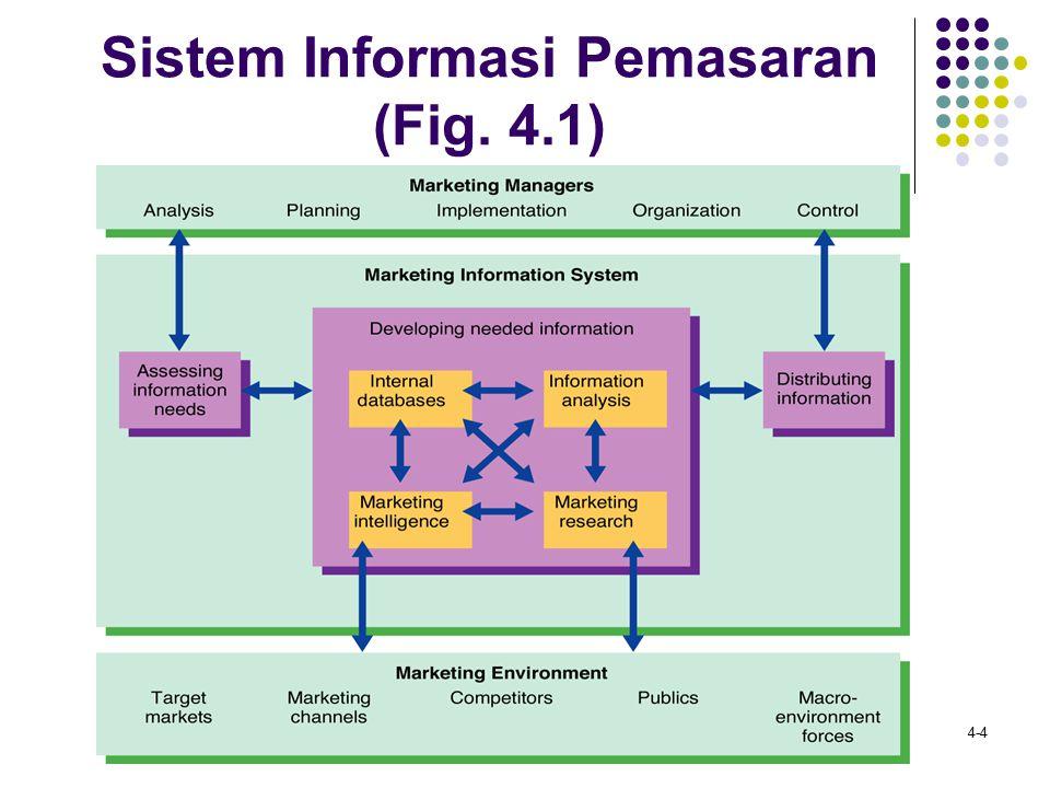 4-4 Sistem Informasi Pemasaran (Fig. 4.1)
