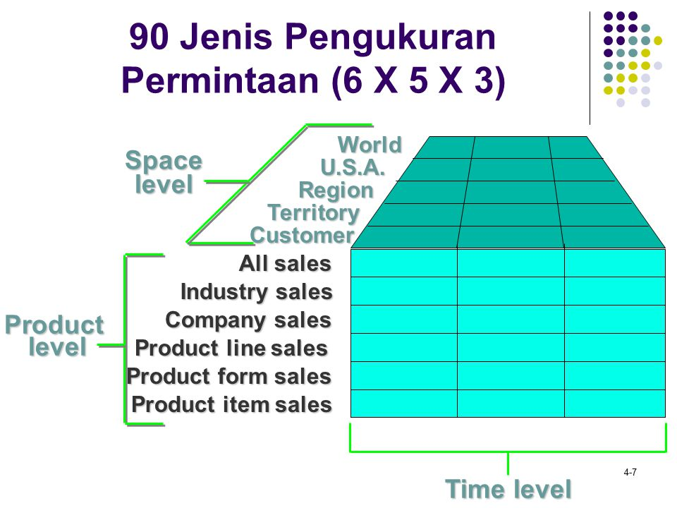 4-7 90 Jenis Pengukuran Permintaan (6 X 5 X 3) All sales Company sales Product line sales Product form sales Product item sales Industry sales Product