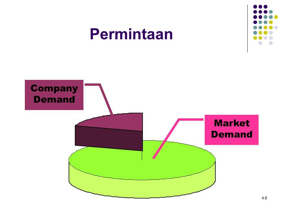 4-8 Permintaan Market Demand Company Demand