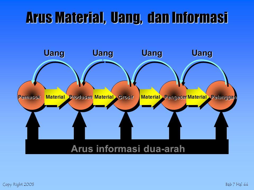 Copy Right 2005Bab 7 Hal 44 Arus Material, Uang, dan Informasi Arus informasi dua-arah PemasokProdusenGrosirPengecerPelangganMaterial UangUangUangUang