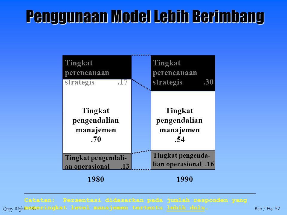 Copy Right 2005Bab 7 Hal 52 19801990 Tingkat perencanaan strategis.17 Tingkat perencanaan strategis.30 Tingkat pengendalian manajemen.70 Tingkat pengendalian manajemen.54 Tingkat pengendali- an operasional.13 Tingkat pengenda- lian operasional.16 Catatan: Persentasi didasarkan pada jumlah responden yang memeringkat level manajemen tertentu lebih dulu.
