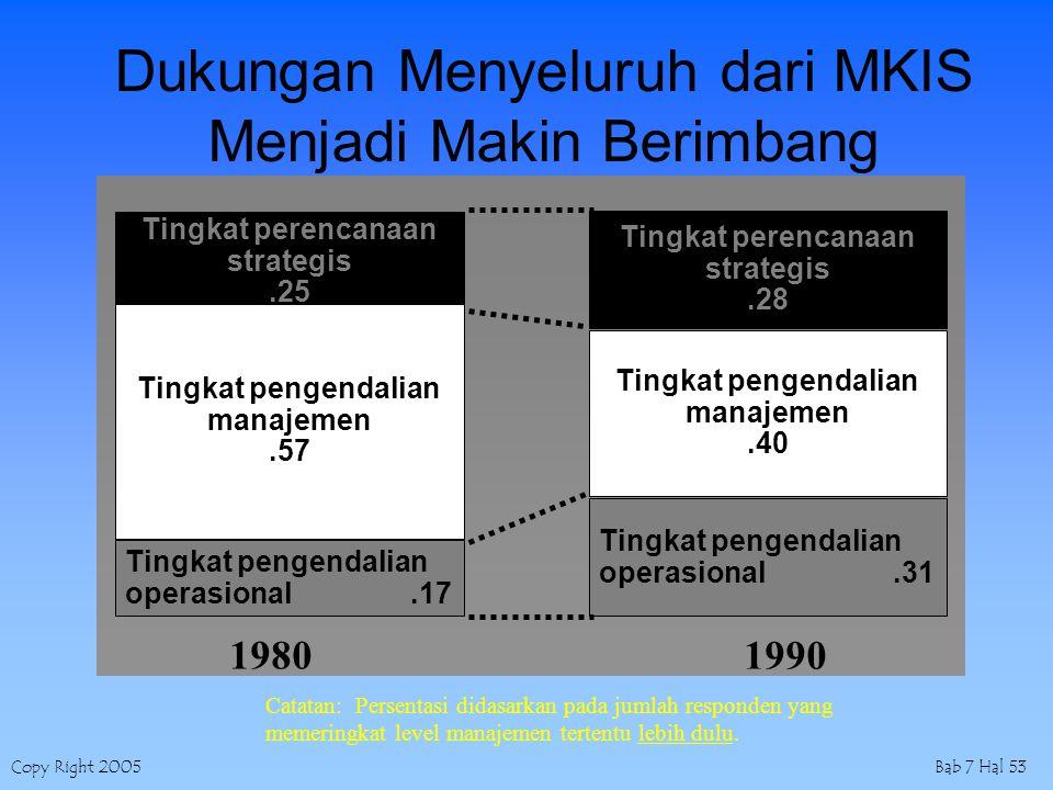 Copy Right 2005Bab 7 Hal 53 Dukungan Menyeluruh dari MKIS Menjadi Makin Berimbang Tingkat perencanaan strategis.25 Tingkat pengendalian manajemen.57 Tingkat pengendalian operasional.17 Tingkat perencanaan strategis.28 Tingkat pengendalian manajemen.40 Tingkat pengendalian operasional.31 Catatan: Persentasi didasarkan pada jumlah responden yang memeringkat level manajemen tertentu lebih dulu.