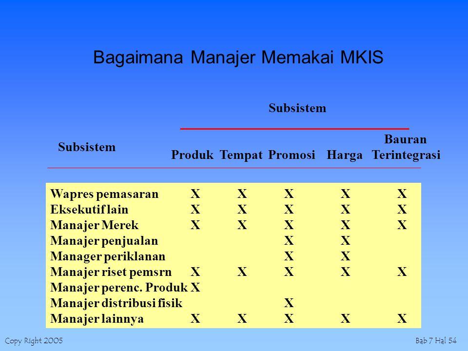 Copy Right 2005Bab 7 Hal 54 Bagaimana Manajer Memakai MKIS Bauran Produk Tempat Promosi Harga Terintegrasi Wapres pemasaranXXX X X Eksekutif lainXXX X X Manajer MerekXXX X X Manajer penjualanX X Manager periklananX X Manajer riset pemsrn XXX X X Manajer perenc.