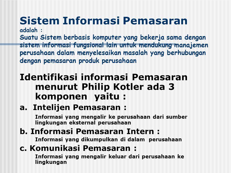 Model : Sistem Informasi Pemasaran Data base Pengguna (USER) Sub-Sistem Output Sub-Sistem Tempat Sub-Sistem Promosi Sub-Sistem Produk Sub-Sistem INPUT SISTEM INFORMASI AKUNTANSI Sub-Sistem Riset Pemasaran Sub-Sistem Intelejen Pemasaran PROSES Data Intrcing Sumber Internal Sumber Lingkungan Data :Informasi : Sub-Sistem Harga Sub-Sistem M.Mix