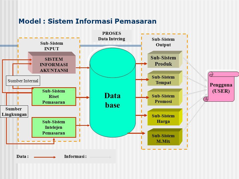 Model : Sistem Informasi Pemasaran Data base Pengguna (USER) Sub-Sistem Output Sub-Sistem Tempat Sub-Sistem Promosi Sub-Sistem Produk Sub-Sistem INPUT