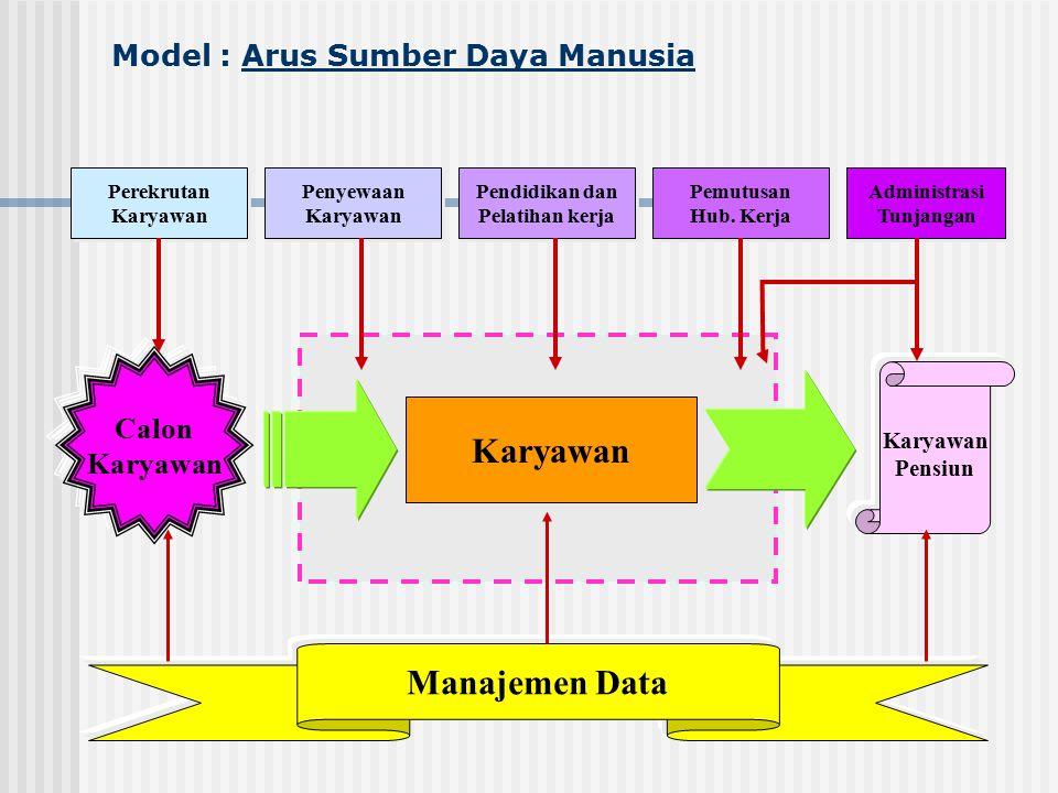 Model : Arus Sumber Daya Manusia Perekrutan Karyawan Perekrutan Karyawan Penyewaan Karyawan Penyewaan Karyawan Pendidikan dan Pelatihan kerja Pendidik