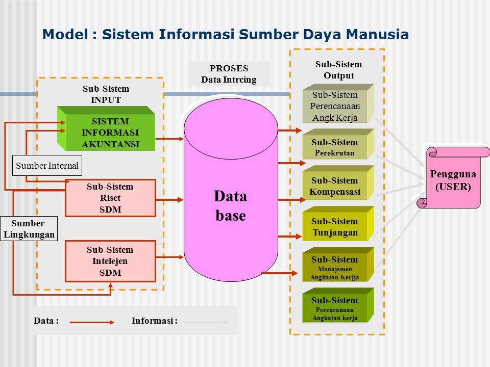 Sistem Informasi Fungsional ( Sub-Sistem INPUT ) 1.
