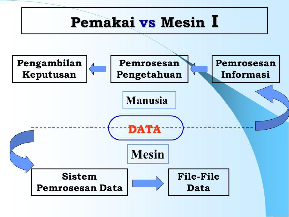Pemakai vs Mesin I Pengambilan Keputusan Pemrosesan Pengetahuan Sistem Pemrosesan Data File-File Data Pemrosesan Informasi Manusia Mesin DATA