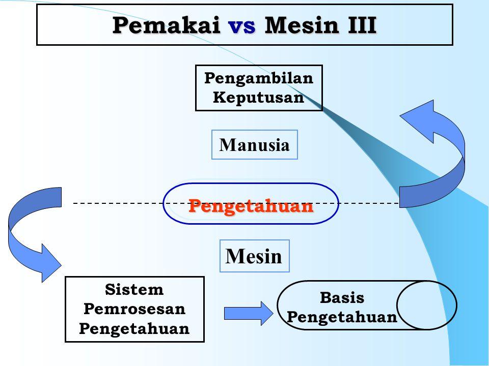Pemakai vs Mesin III Pengambilan Keputusan Sistem Pemrosesan Pengetahuan Pengetahuan Basis Pengetahuan Manusia Mesin