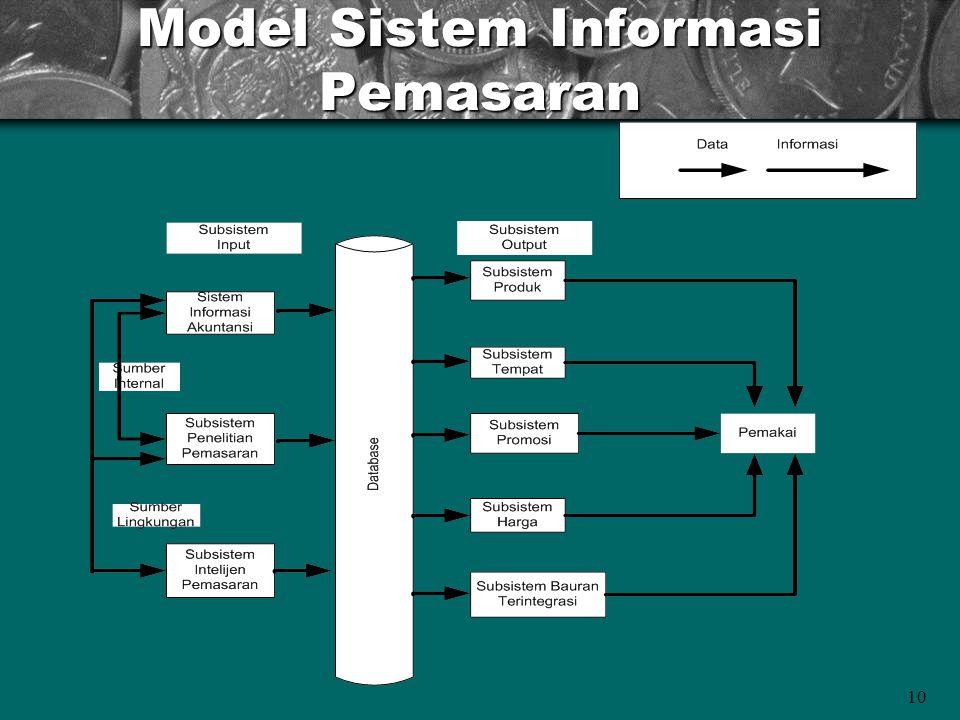 10 Model Sistem Informasi Pemasaran