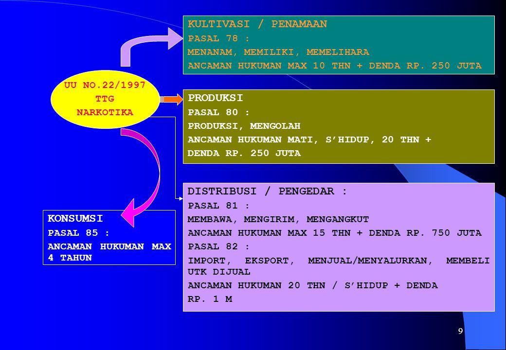 9 UU NO.22/1997 TTG NARKOTIKA KULTIVASI / PENAMAAN PASAL 78 : MENANAM, MEMILIKI, MEMELIHARA ANCAMAN HUKUMAN MAX 10 THN + DENDA RP.