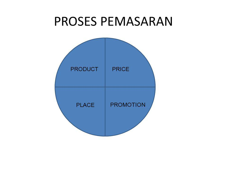 PROSES PEMASARAN PRICE PLACE PRODUCT PROMOTION