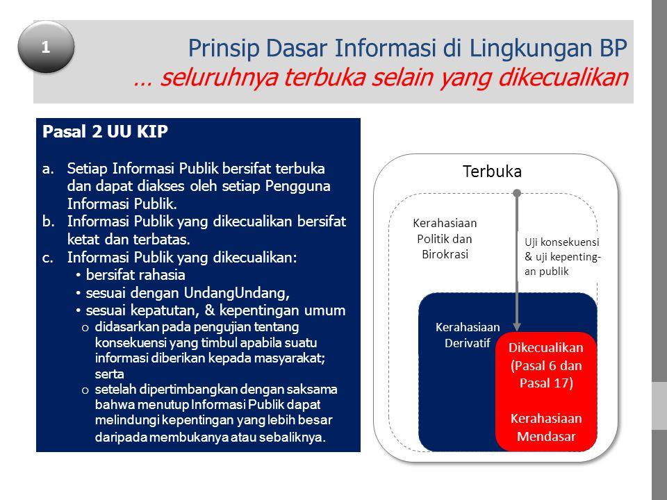 Prinsip Dasar Informasi di Lingkungan BP … seluruhnya terbuka selain yang dikecualikan Terbuka Kerahasiaan Derivatif Kerahasiaan Politik dan Birokrasi Dikecualikan (Pasal 6 dan Pasal 17) Kerahasiaan Mendasar Uji konsekuensi & uji kepenting- an publik Pasal 2 UU KIP a.Setiap Informasi Publik bersifat terbuka dan dapat diakses oleh setiap Pengguna Informasi Publik.