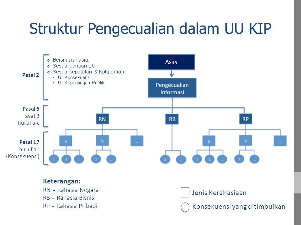 Struktur Pengecualian dalam UU KIP Pasal 6 ayat 3 huruf a-c Pasal 17 huruf a-i (Konsekuensi) Keterangan: RN = Rahasia Negara RB = Rahasia Bisnis RP = Rahasia Pribadi Pasal 2 Asas Jenis Kerahasiaan Konsekuensi yang ditimbulkan o Bersifat rahasia, o Sesuai dengan UU o Sesuai kepatutan, & Kptg umum: Uji Konsekuensi Uji Kepentingan Publik