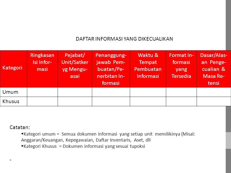 Kategori Ringkasan Isi Infor- masi Pejabat/ Unit/Satker yg Mengu- asai Penanggung- jawab Pem- buatan/Pe- nerbitan In- formasi Waktu & Tempat Pembuatan Informasi Format In- formasi yang Tersedia Dasar/Alas- an Penge- cualian & Masa Re- tensi Umum Khusus DAFTAR INFORMASI YANG DIKECUALIKAN Catatan:  Kategori umum = Semua dokumen informasi yang setiap unit memilikinya (Misal: Anggaran/Keuangan, Kepegawaian, Daftar Inventaris, Aset, dll  Kategori Khusus = Dokumen informasi yang sesuai tupoksi -