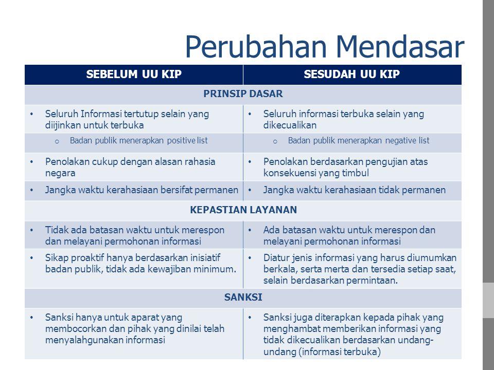 Indonesia Masuk 89 Negara Kategori FREE di 2011 [N = 193]
